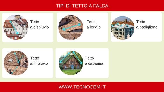 Infografica Tipi Di Tetto A Fald
